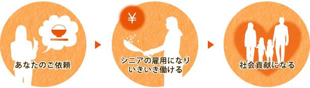 福島県郡山市シルバー人材「シニア応援事業」の仕組み